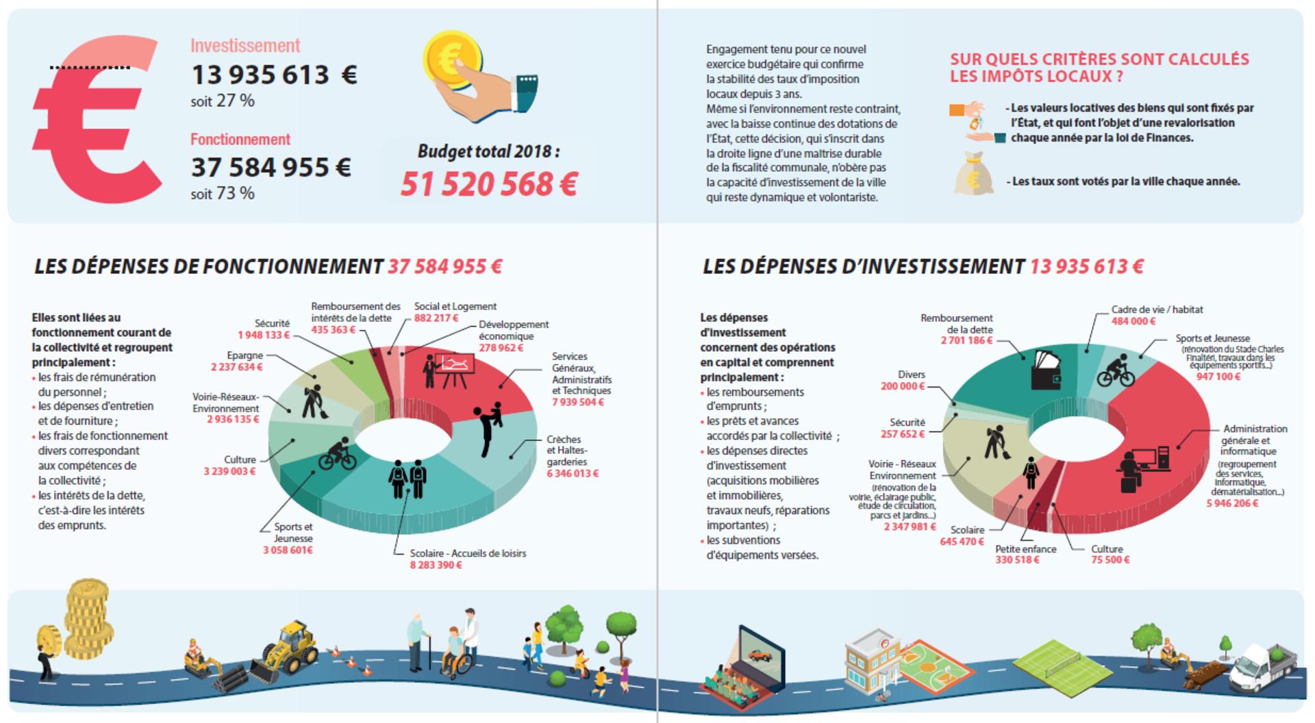 Budget la mairie ville de chatou le site officiel for Budget des mairies