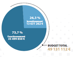 Budget 2019 (total)